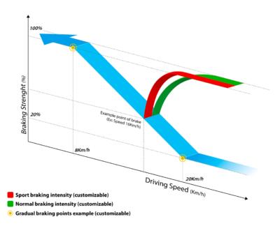 IBS braking statistics
